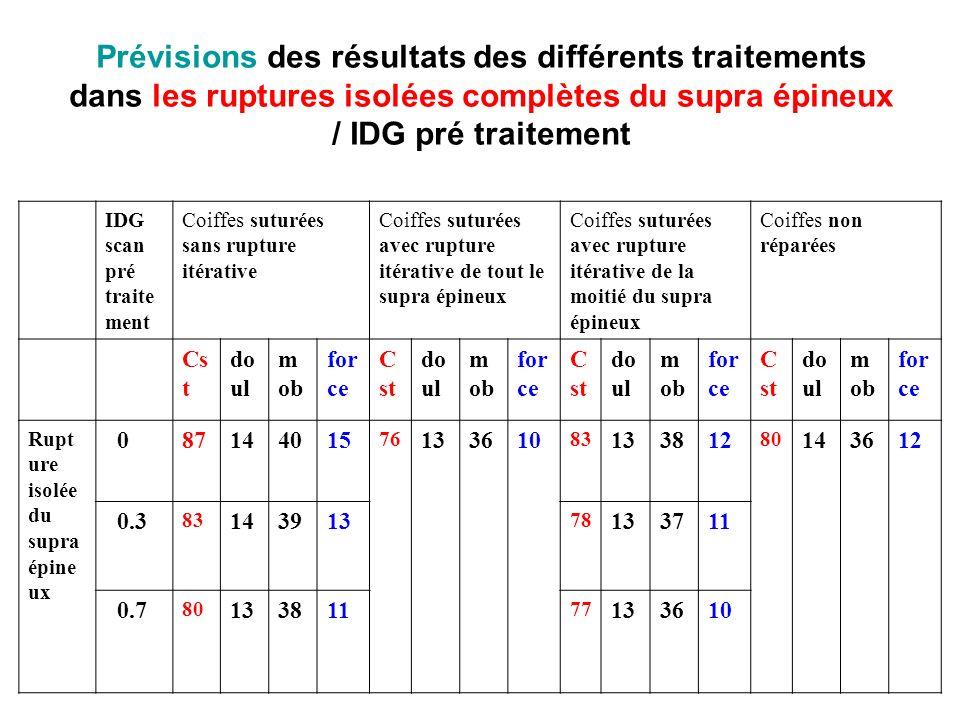 Prévisions des résultats des différents traitements dans les ruptures isolées complètes du supra épineux / IDG pré traitement