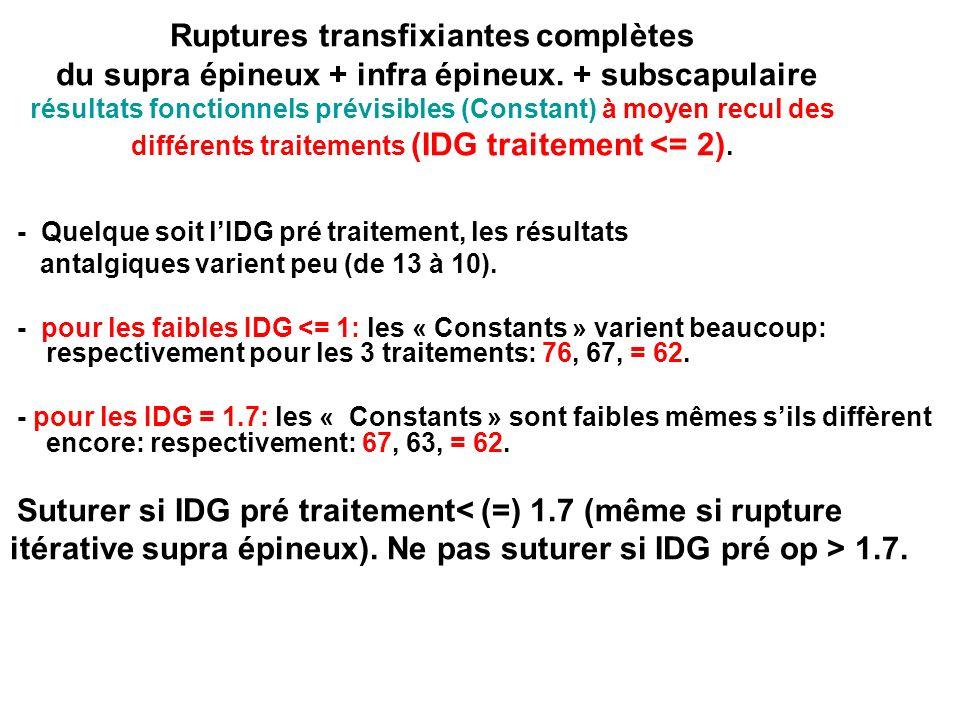 itérative supra épineux). Ne pas suturer si IDG pré op > 1.7.