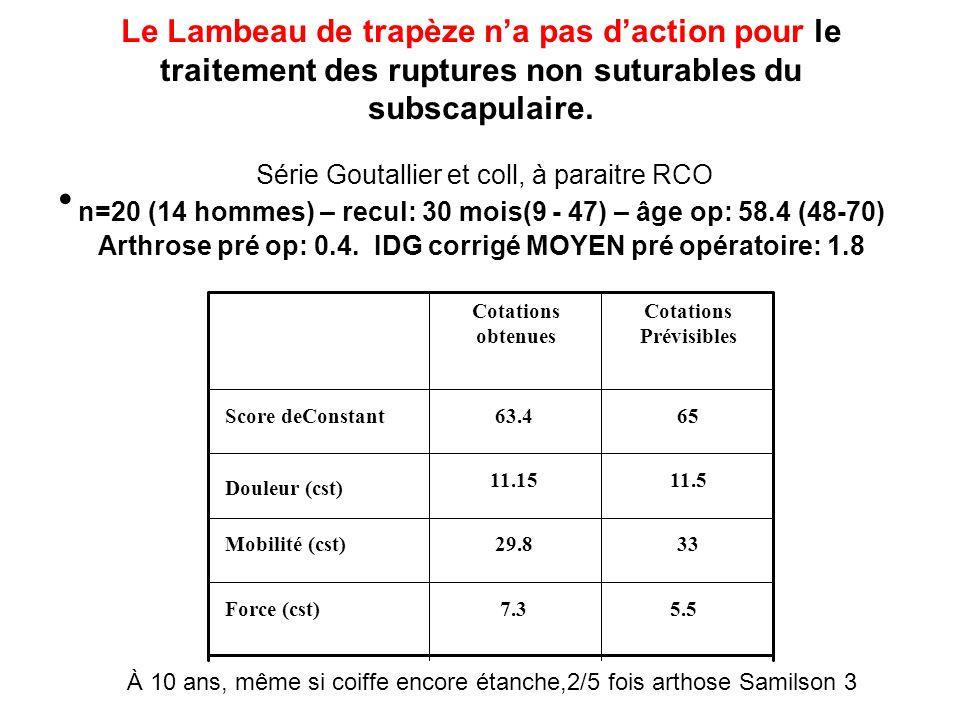 Le Lambeau de trapèze n'a pas d'action pour le traitement des ruptures non suturables du subscapulaire. Série Goutallier et coll, à paraitre RCO n=20 (14 hommes) – recul: 30 mois(9 - 47) – âge op: 58.4 (48-70) Arthrose pré op: 0.4. IDG corrigé MOYEN pré opératoire: 1.8