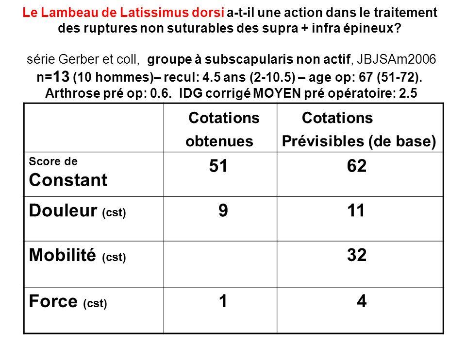 Cotations 51 62 Douleur (cst) 9 11 Mobilité (cst) 32 Force (cst) 1 4