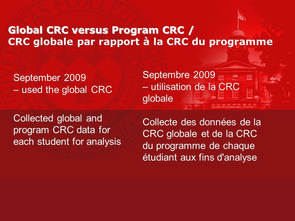 – utilisation de la CRC globale