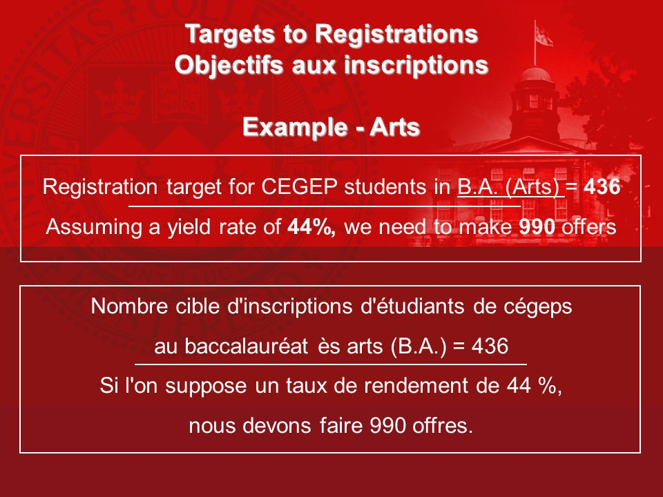 Targets to Registrations Objectifs aux inscriptions Example - Arts