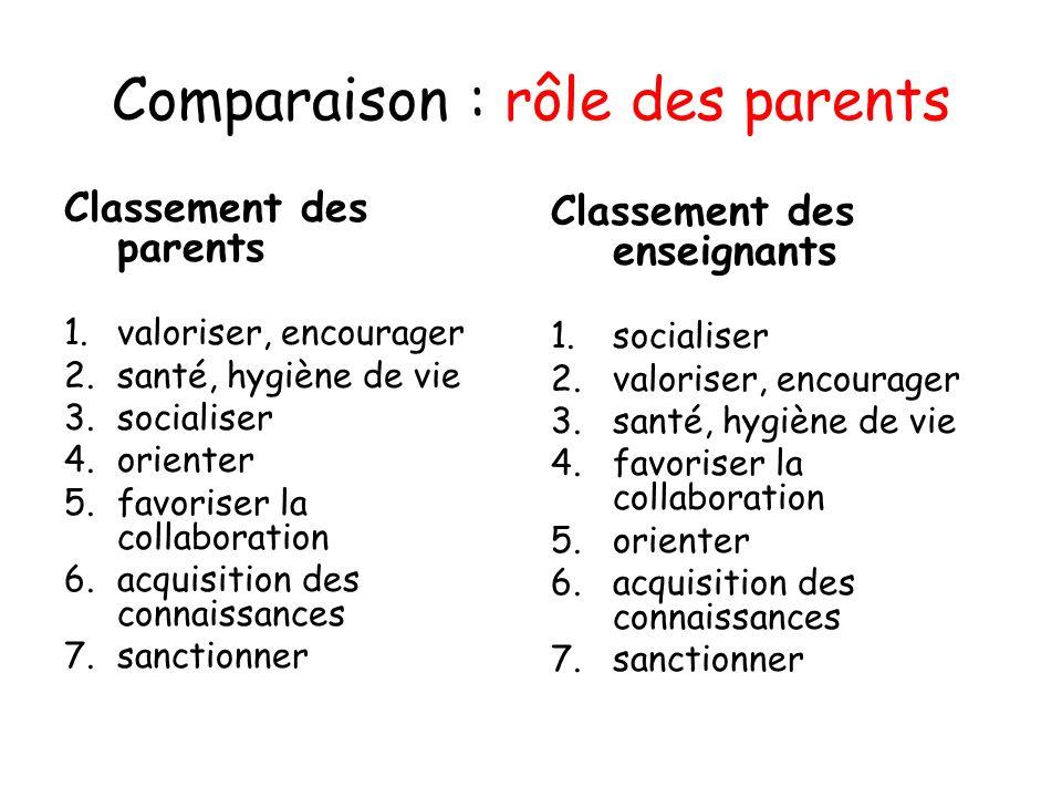 Comparaison : rôle des parents