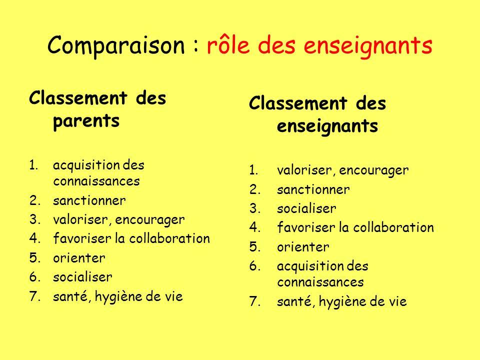 Comparaison : rôle des enseignants