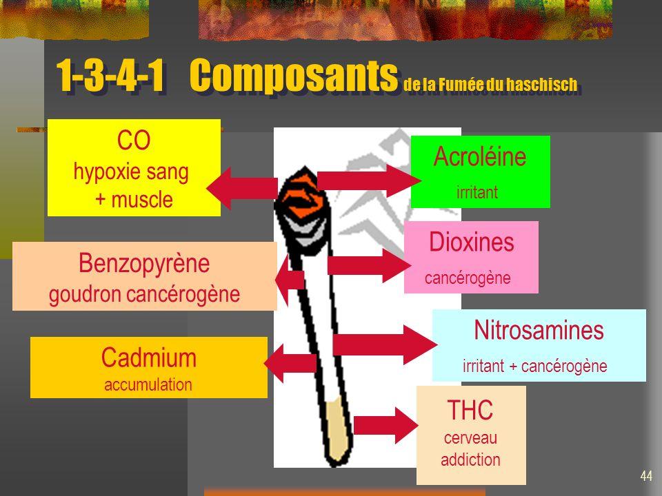 1-3-4-1 Composants de la Fumée du haschisch