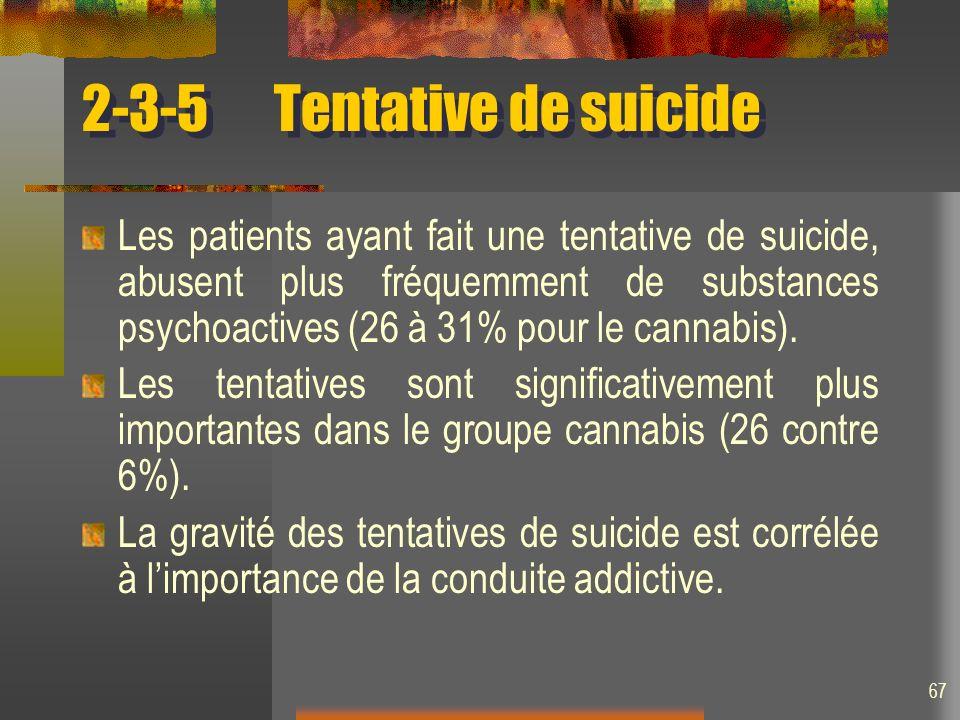 2-3-5 Tentative de suicide