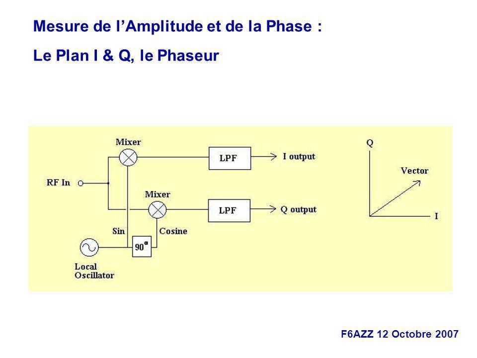 Mesure de l'Amplitude et de la Phase :