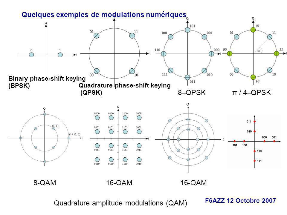 Quelques exemples de modulations numériques