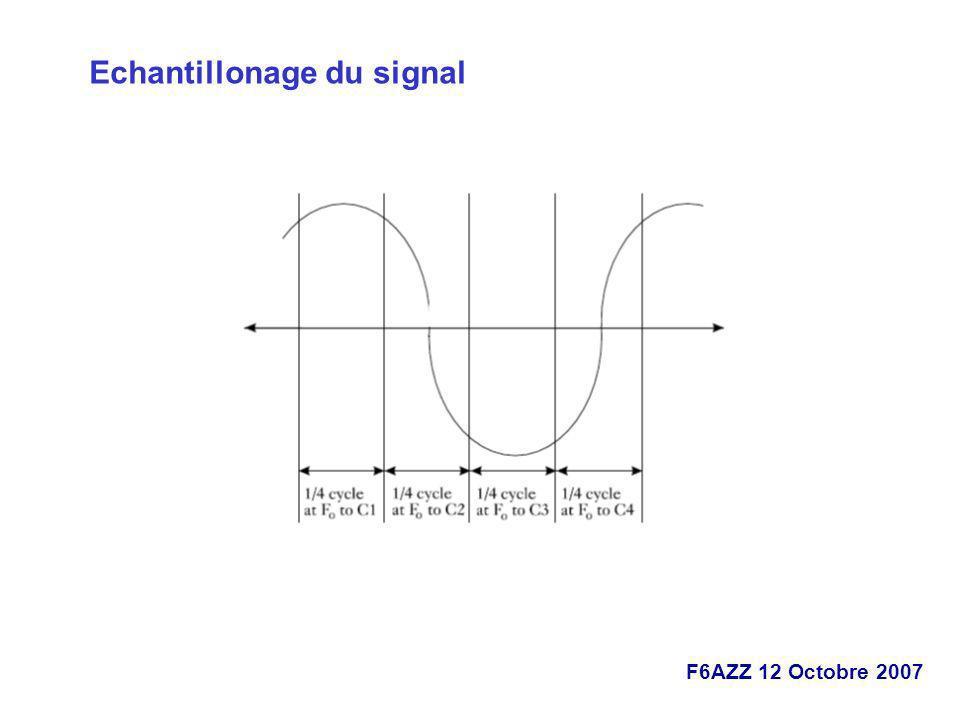 Echantillonage du signal
