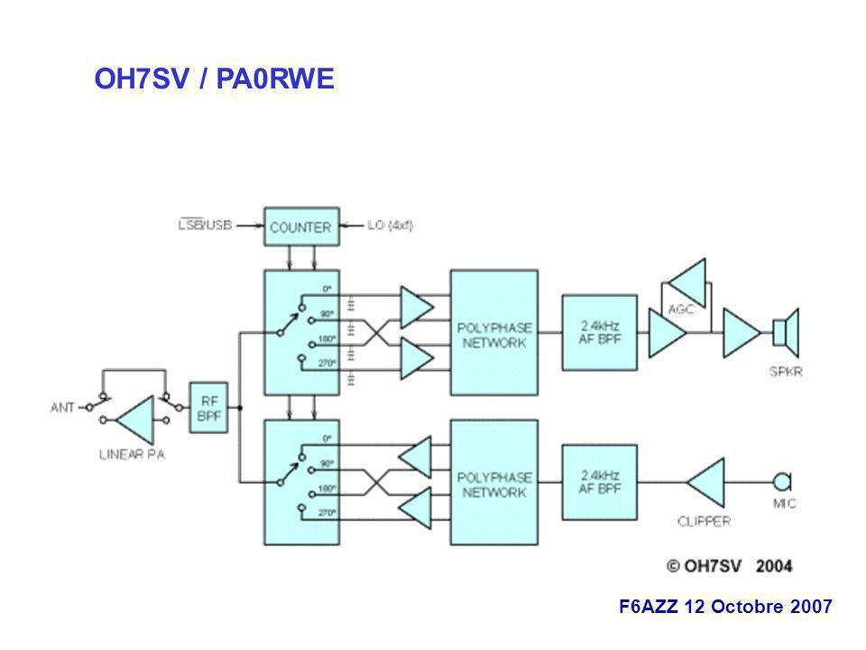 OH7SV / PA0RWE