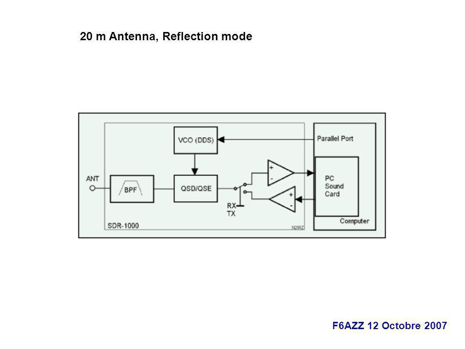 20 m Antenna, Reflection mode