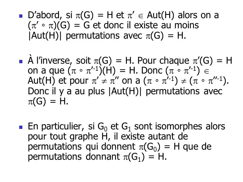 D'abord, si (G) = H et '  Aut(H) alors on a (' ∘ )(G) = G et donc il existe au moins |Aut(H)| permutations avec (G) = H.