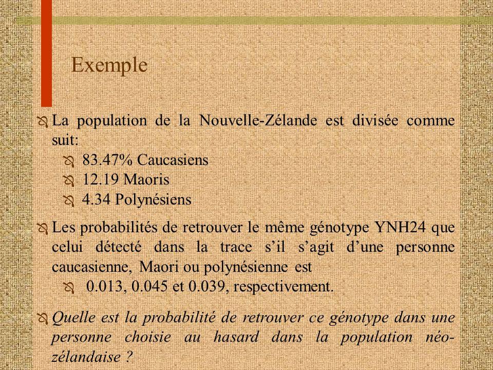 Exemple La population de la Nouvelle-Zélande est divisée comme suit: