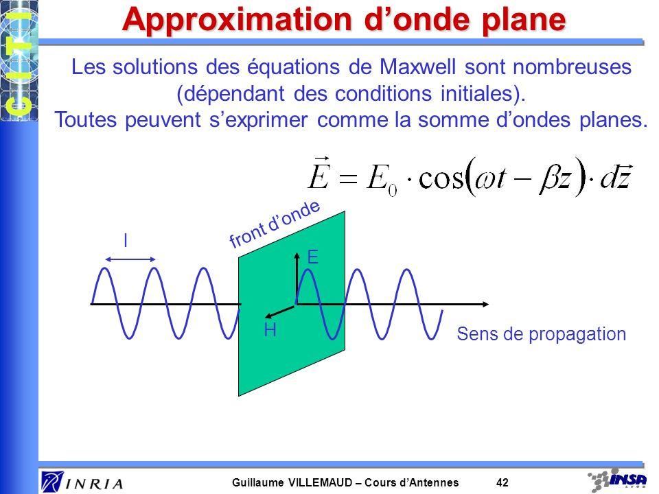 Relation à la surface Interface avec un conducteur parfait 1, 1, 1