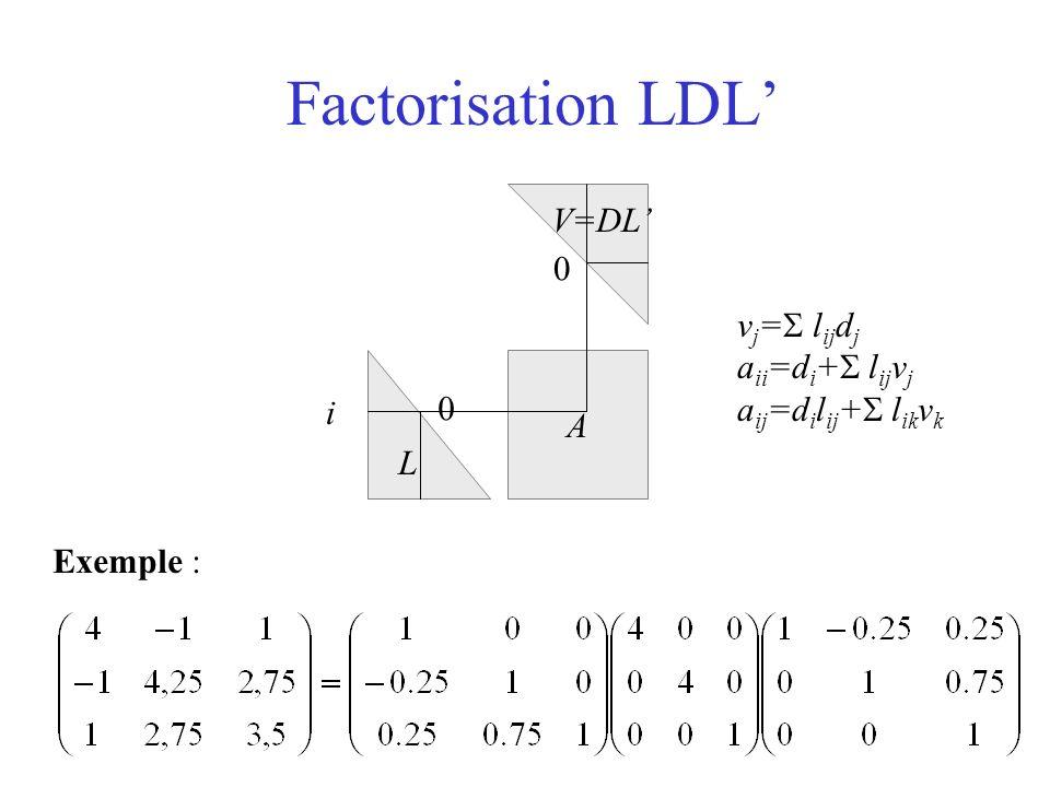 Factorisation LDL' V=DL' vj=S lijdj aii=di+S lijvj aij=dilij+S likvk A