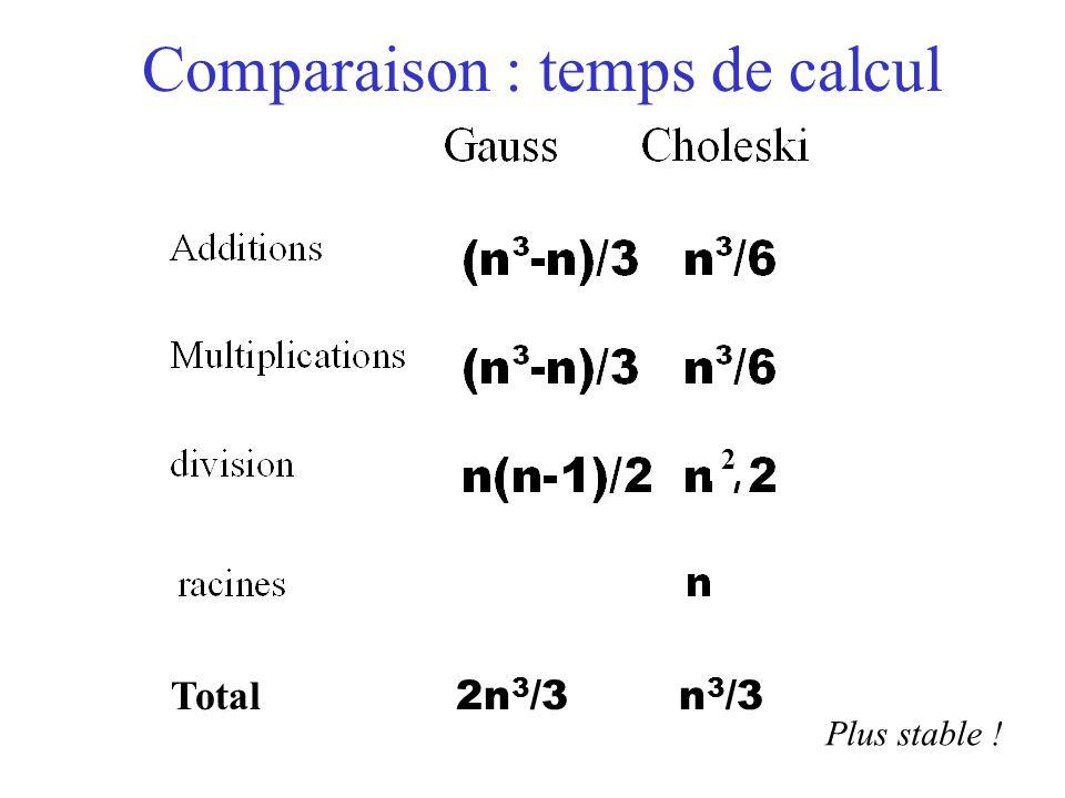 Comparaison : temps de calcul