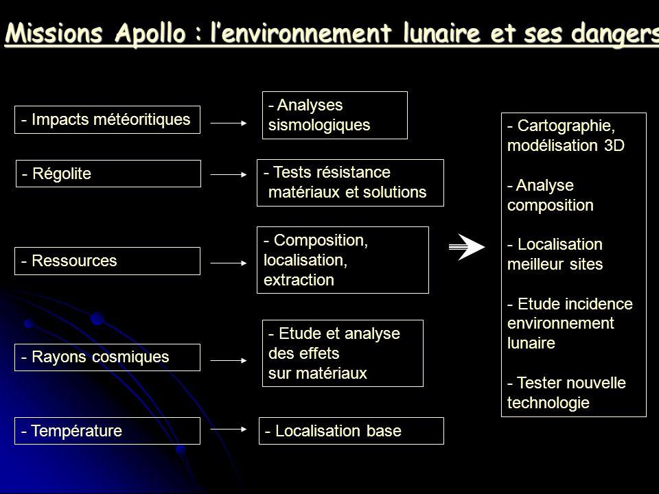 Missions Apollo : l'environnement lunaire et ses dangers