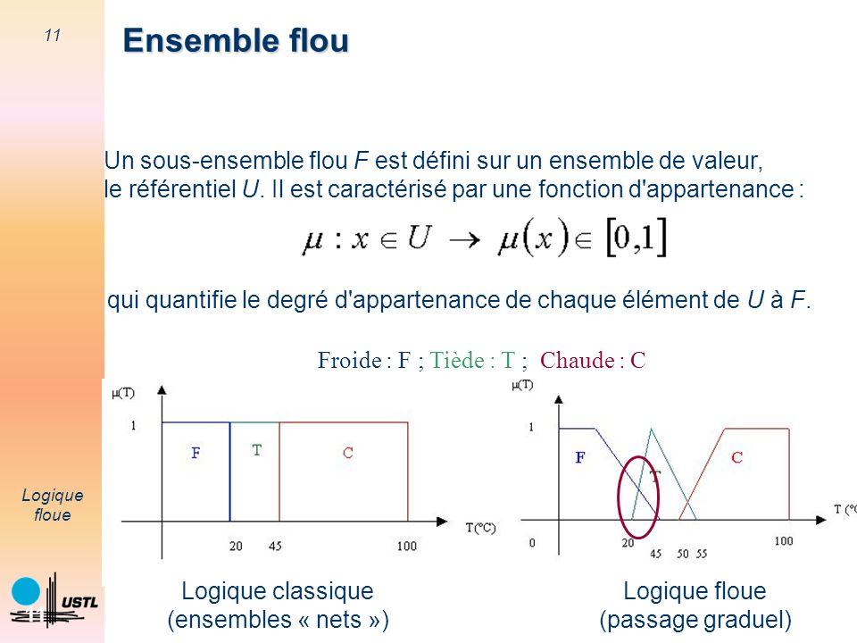 Ensemble flou Un sous-ensemble flou F est défini sur un ensemble de valeur, le référentiel U. Il est caractérisé par une fonction d appartenance :