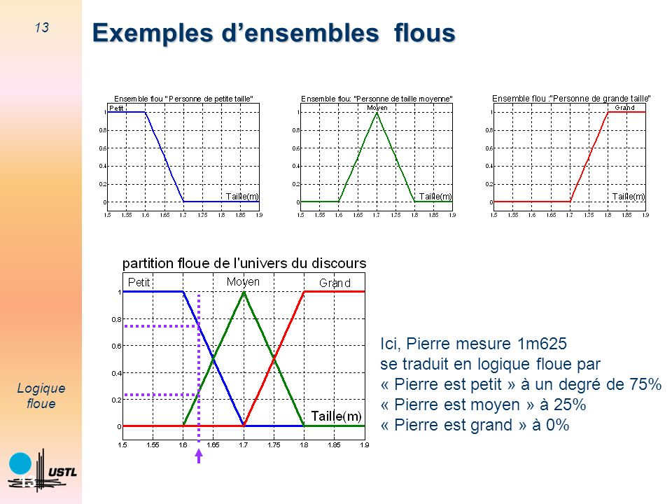 Exemples d'ensembles flous