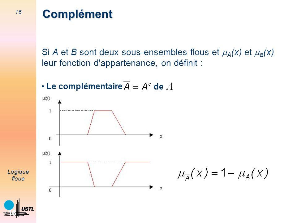 Complément Si A et B sont deux sous-ensembles flous et mA(x) et mB(x)