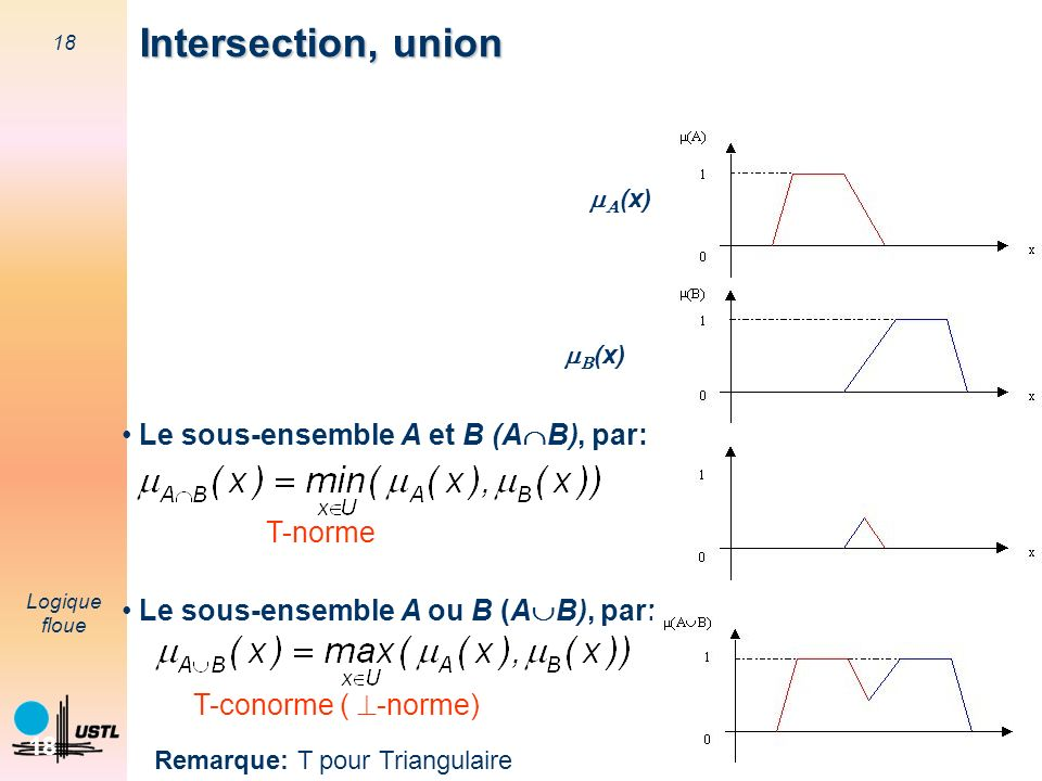 Intersection, union Le sous-ensemble A et B (AB), par: T-norme