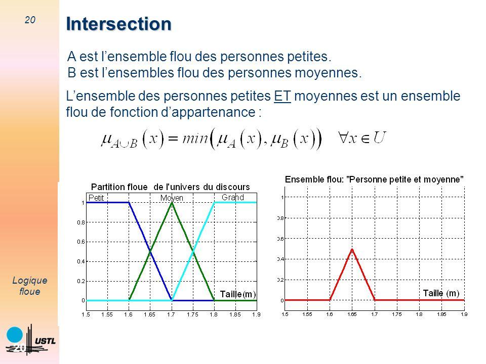 Intersection A est l'ensemble flou des personnes petites.