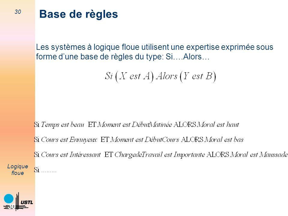Base de règles Les systèmes à logique floue utilisent une expertise exprimée sous forme d'une base de règles du type: Si….Alors…