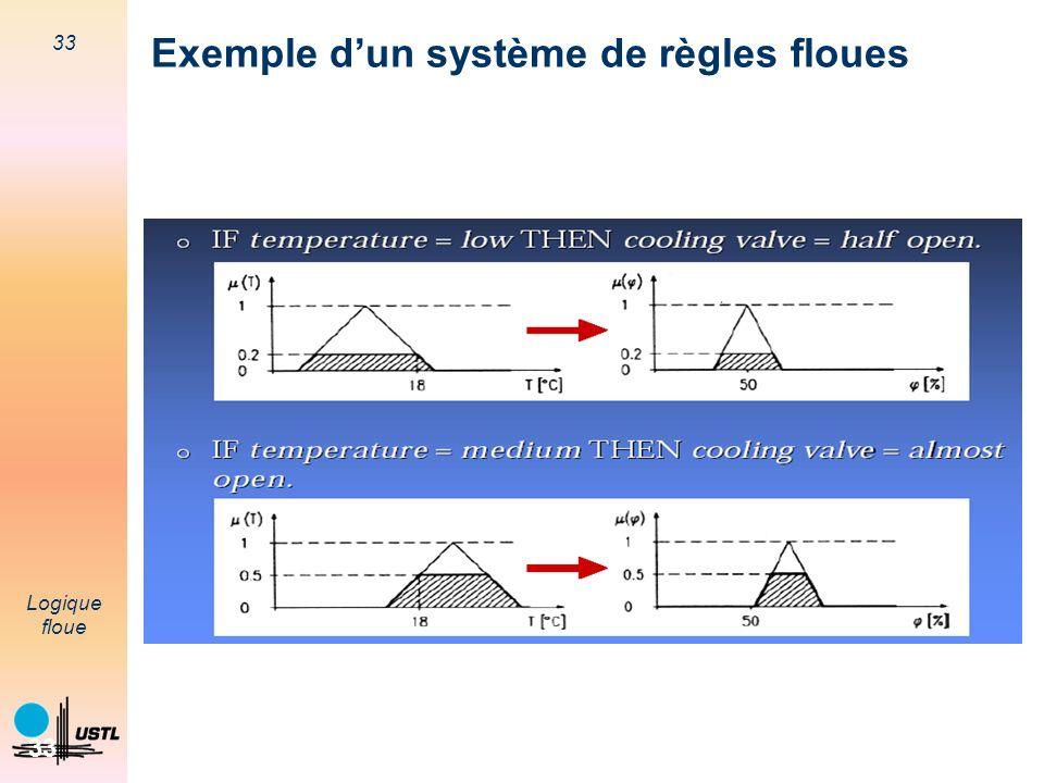 Exemple d'un système de règles floues