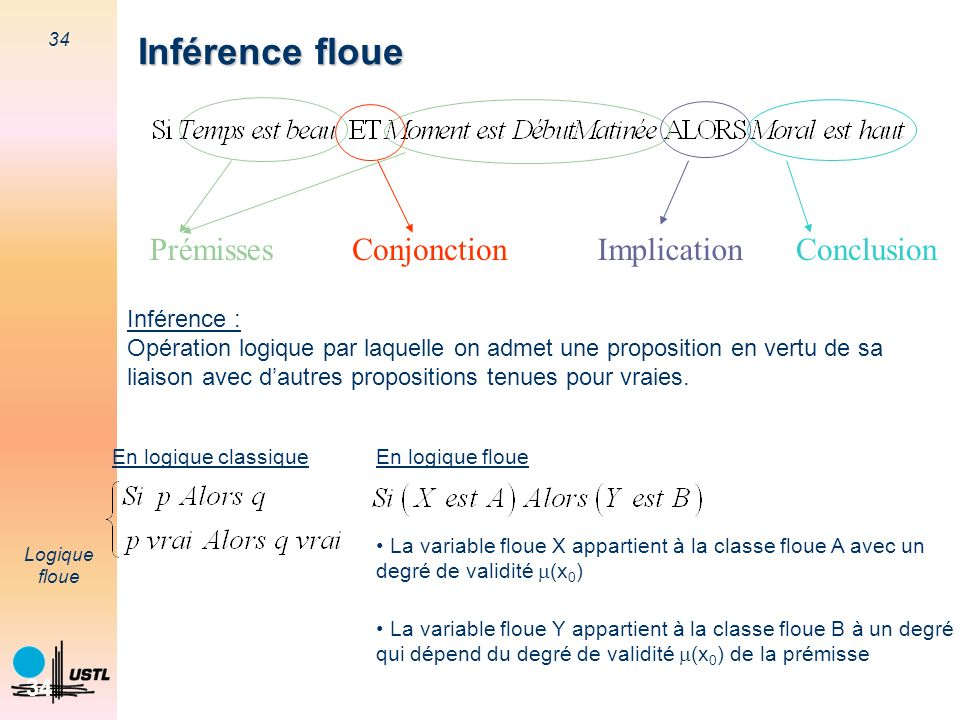 Inférence floue Prémisses Conjonction Conclusion Implication