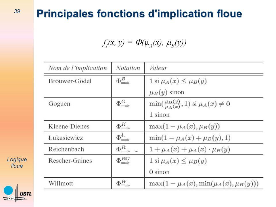 fI(x, y) = (A(x), B(y))