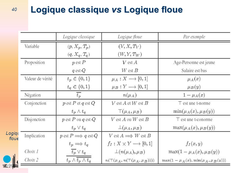 Logique classique vs Logique floue