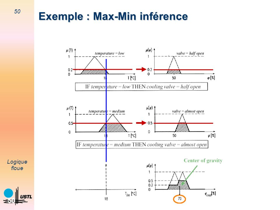 Exemple : Max-Min inférence