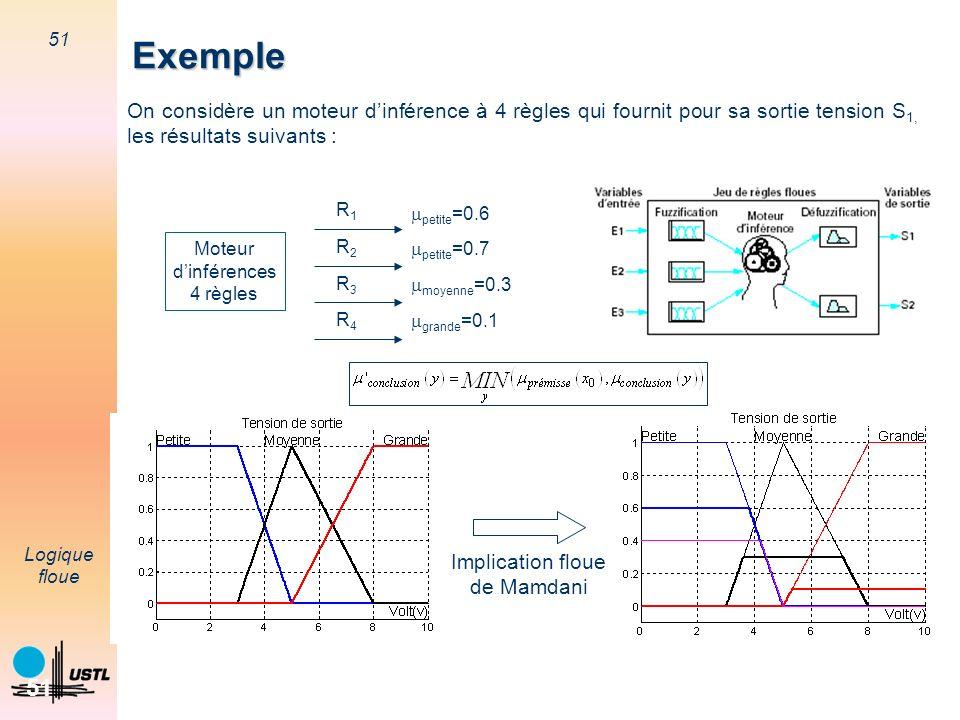 Exemple On considère un moteur d'inférence à 4 règles qui fournit pour sa sortie tension S1, les résultats suivants :