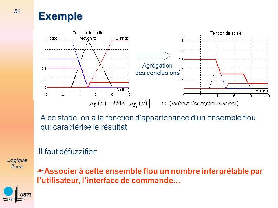 Exemple Exemple. Agrégation. des conclusions. A ce stade, on a la fonction d'appartenance d'un ensemble flou.