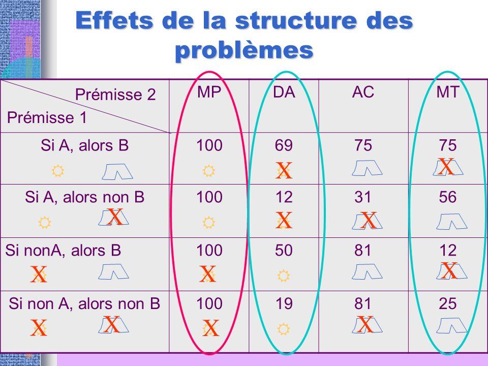 Effets de la structure des problèmes
