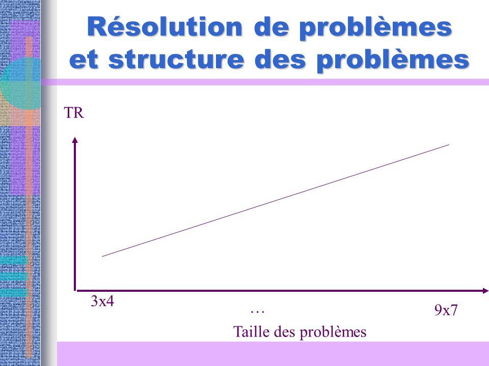 Résolution de problèmes et structure des problèmes