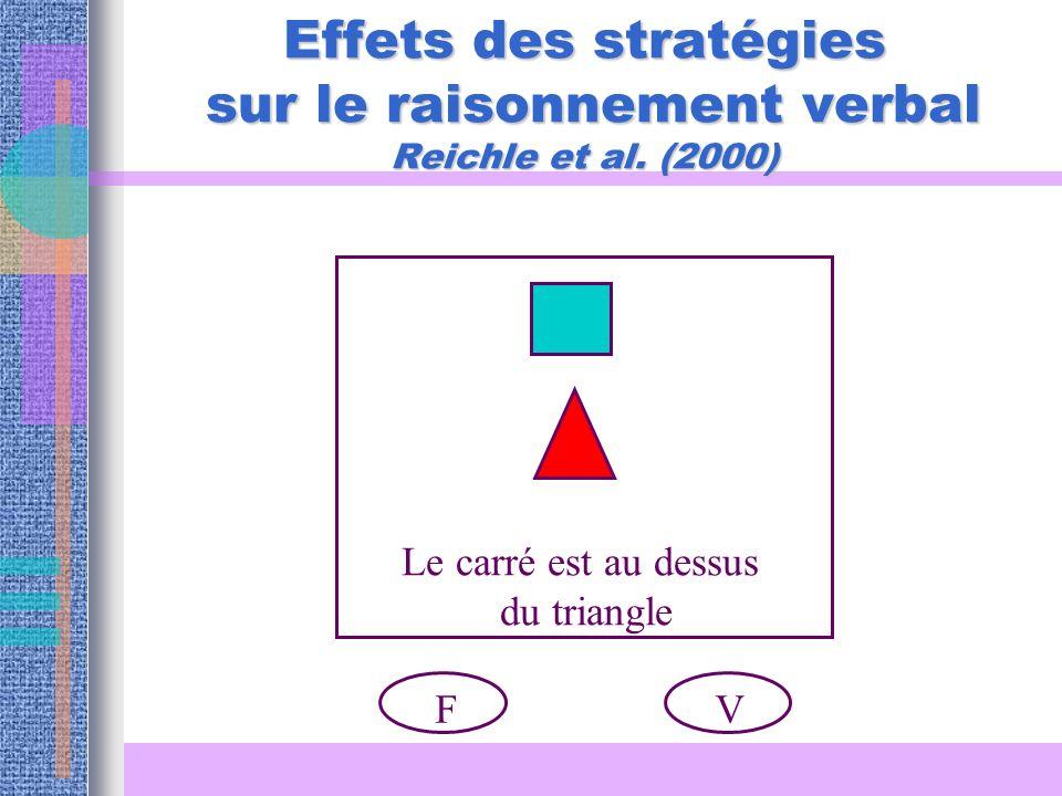 Effets des stratégies sur le raisonnement verbal Reichle et al. (2000)