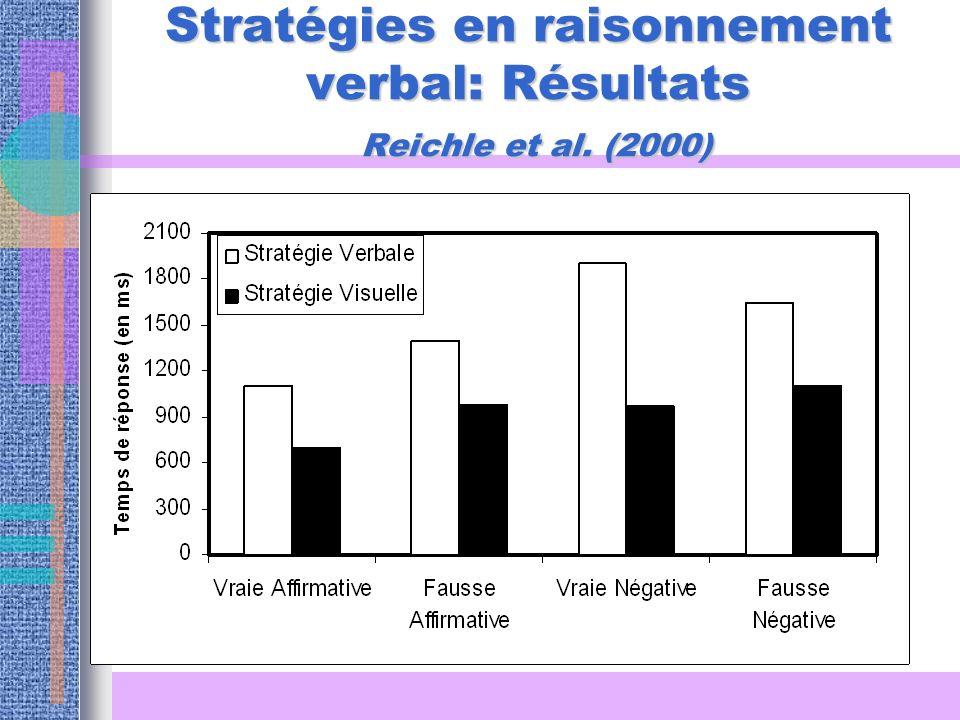 Stratégies en raisonnement verbal: Résultats Reichle et al. (2000)
