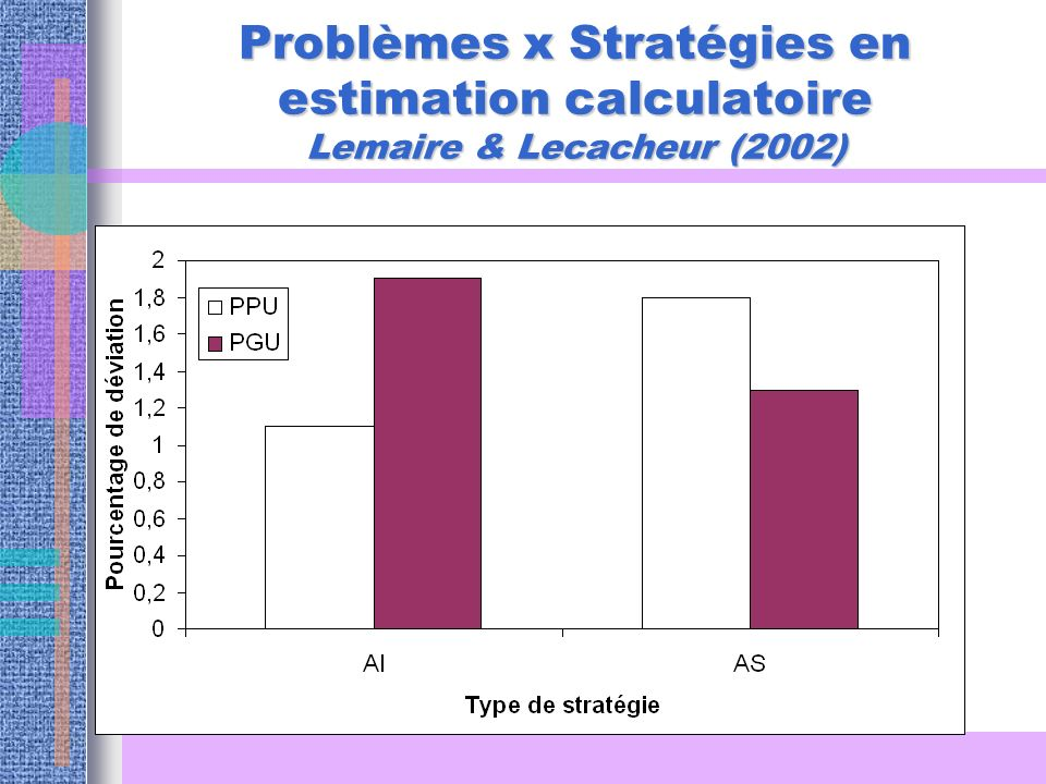 Problèmes x Stratégies en estimation calculatoire Lemaire & Lecacheur (2002)