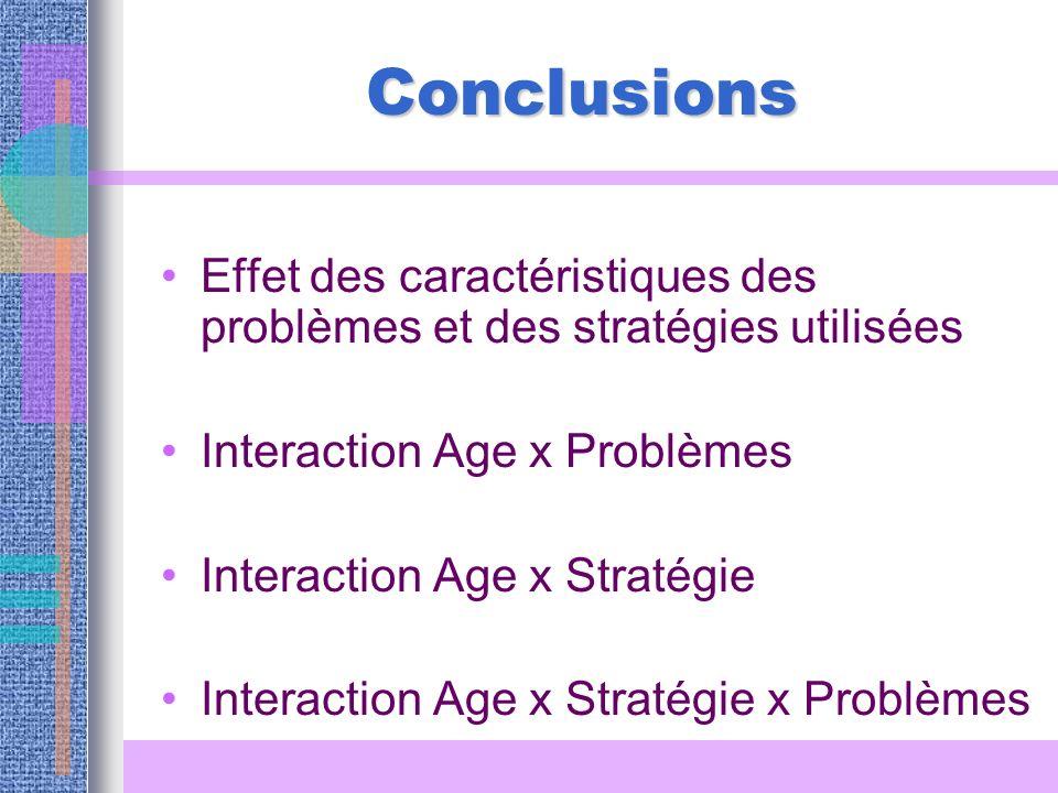Conclusions Effet des caractéristiques des problèmes et des stratégies utilisées. Interaction Age x Problèmes.