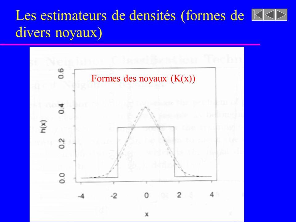 Les estimateurs de densités (formes de divers noyaux)