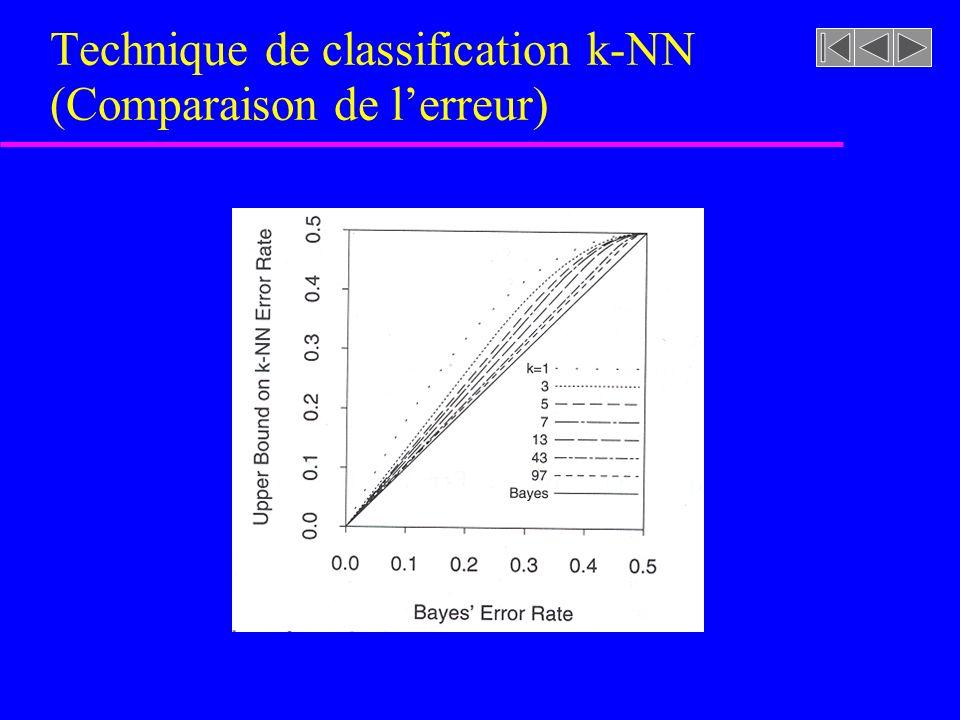 Technique de classification k-NN (Comparaison de l'erreur)