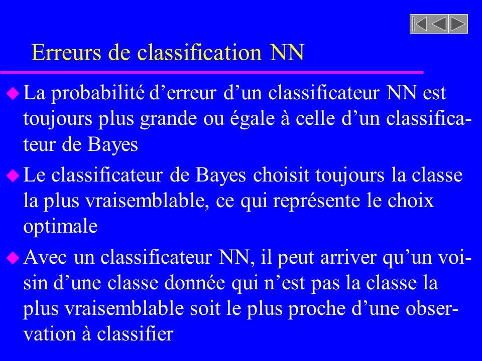 Erreurs de classification NN