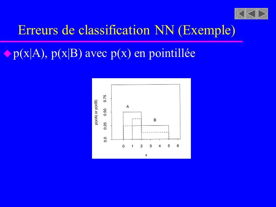 Erreurs de classification NN (Exemple)
