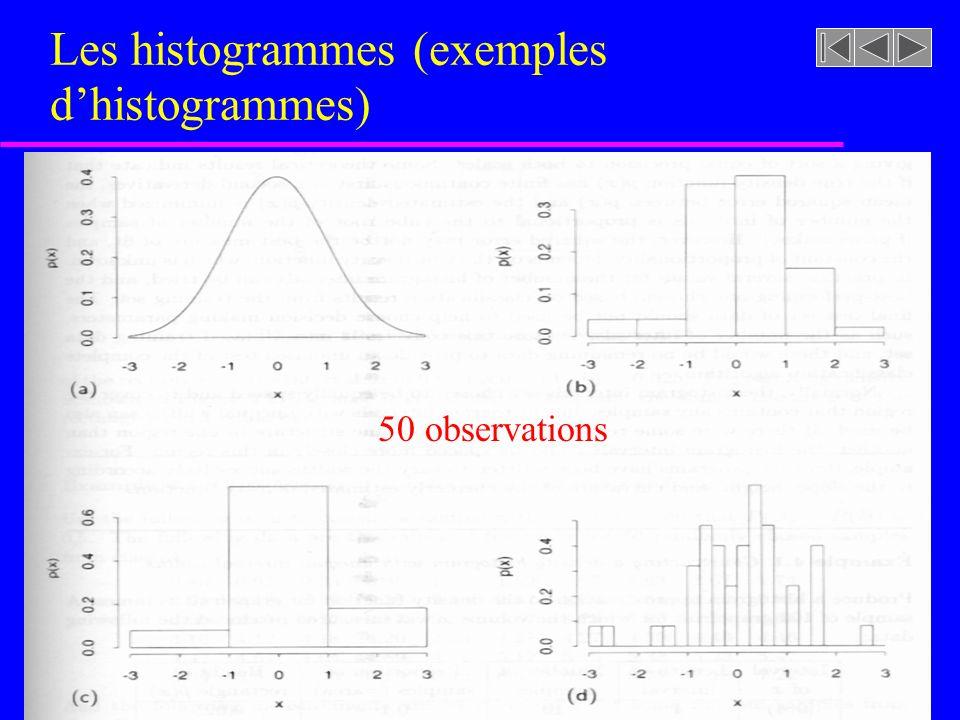 Les histogrammes (exemples d'histogrammes)