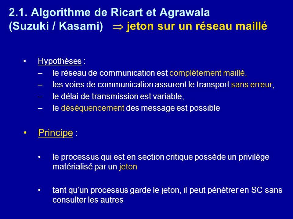 2.1. Algorithme de Ricart et Agrawala (Suzuki / Kasami)  jeton sur un réseau maillé
