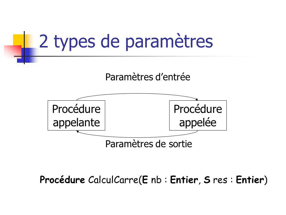 2 types de paramètres Procédure appelante Procédure appelée