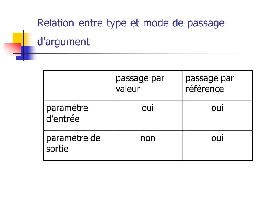 Relation entre type et mode de passage d'argument