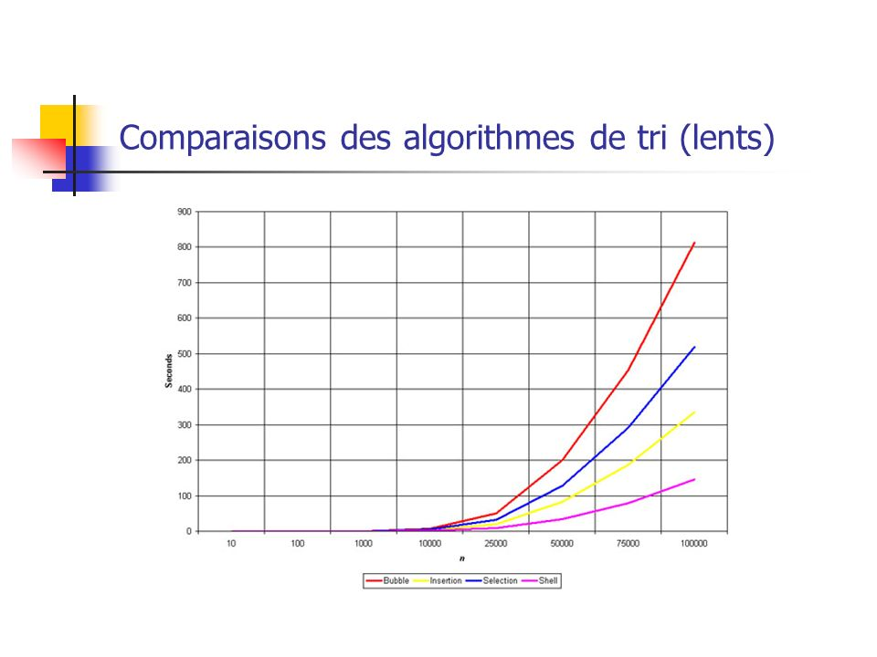 Comparaisons des algorithmes de tri (lents)