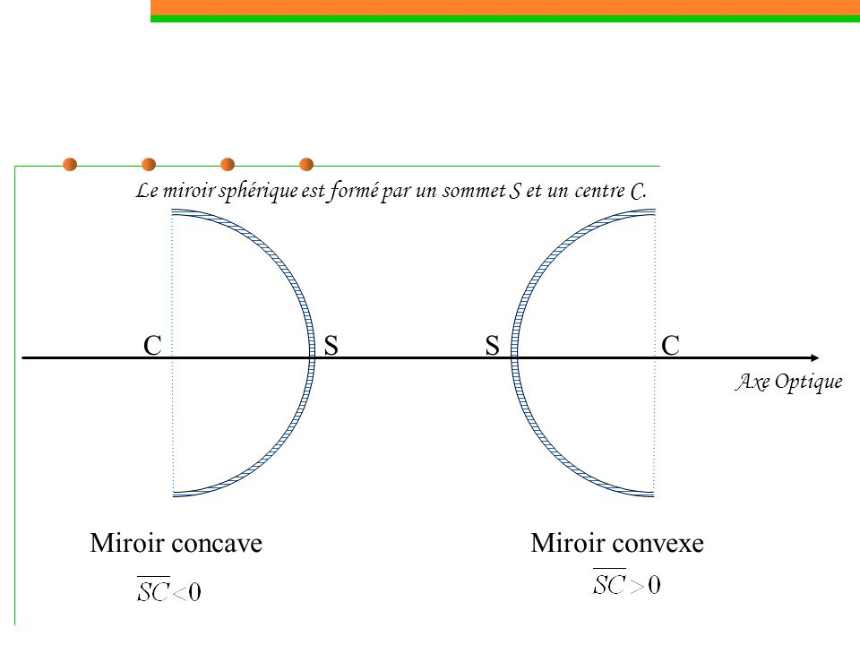 C S C S Miroir concave Miroir convexe